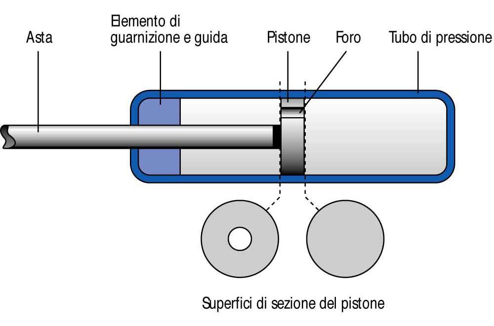 Vantaggi Molle s Gas funzionamento