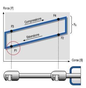 Molle Gas Caratteristiche e Vantaggi