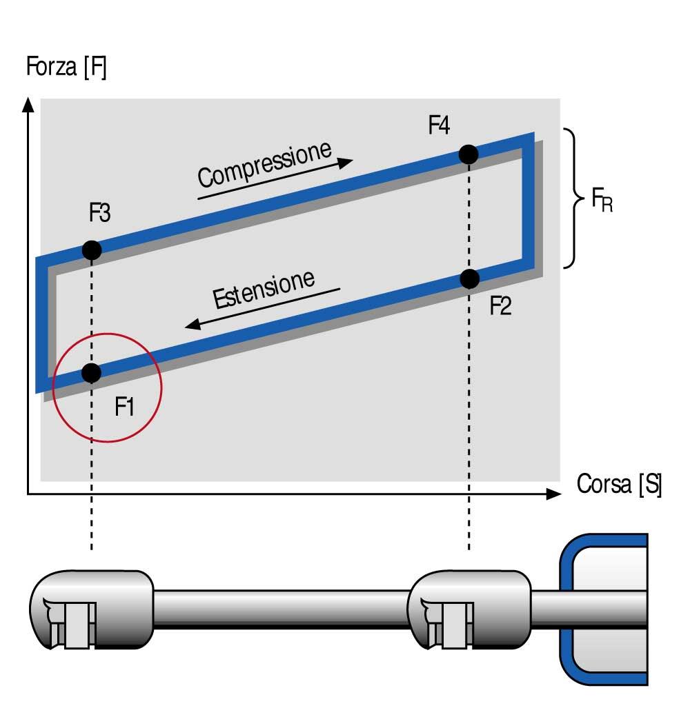 Molle A Gas Stabilus Ed Ammortizzatori A Gas