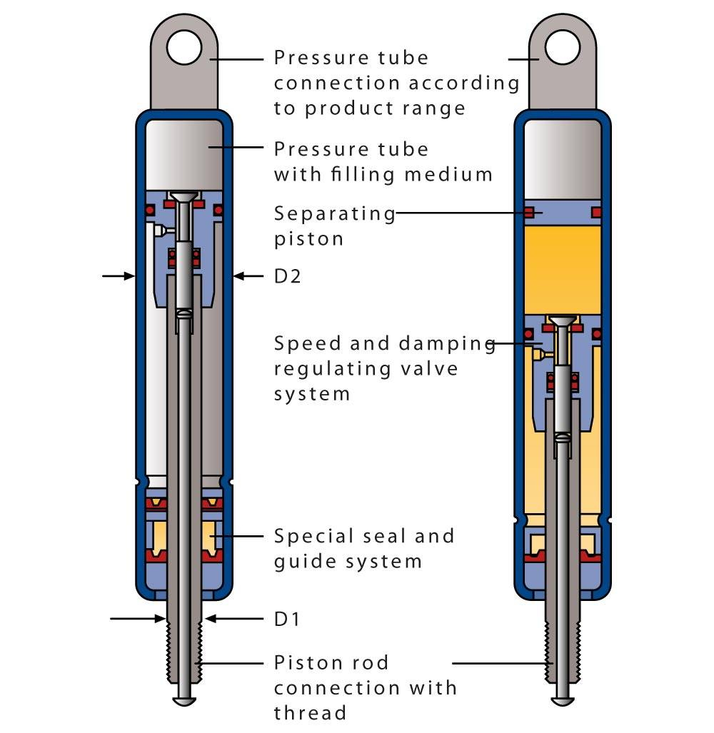 Block o Lift Gas Springs