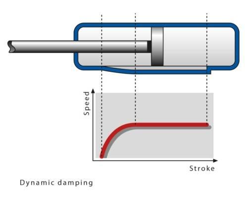 molla a gas compressione ed estensione